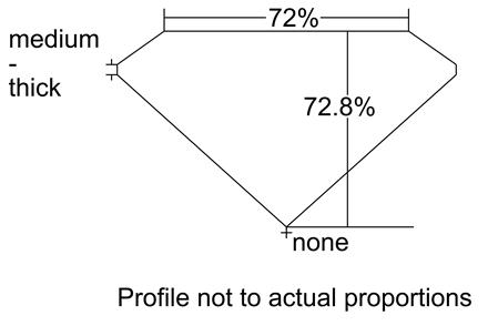 Proportion Diagram